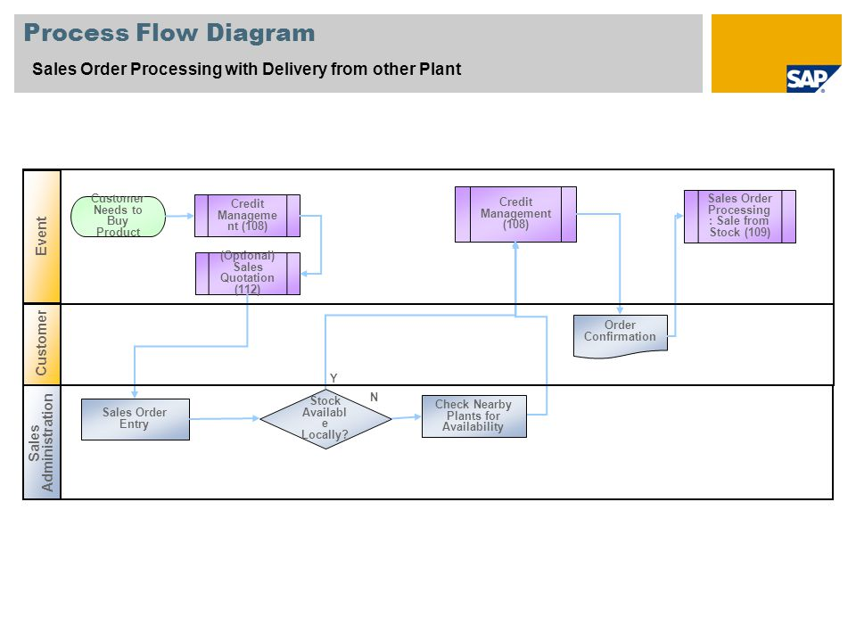 Process Flow Diagram Sales Order Processing with Delivery from other Plant Customer Sales Administration Event Sales Order Entry Customer Needs to Buy