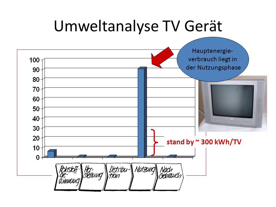 Umweltanalyse TV Gerät stand by ~ 300 kWh/TV Hauptenergie- verbrauch liegt in der Nutzungsphase