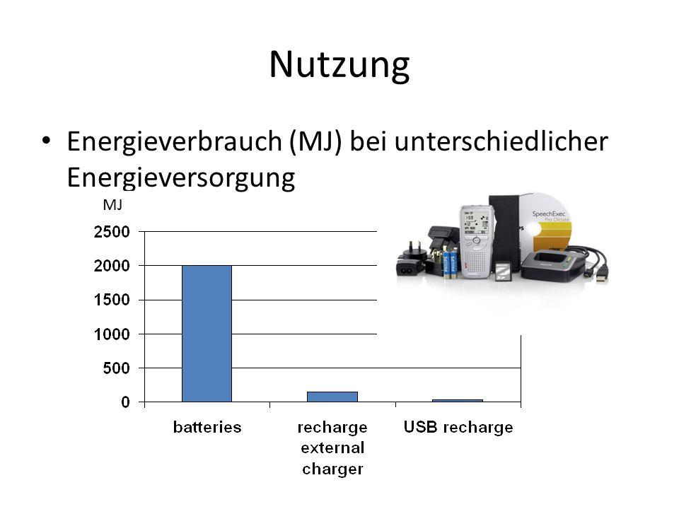 Nutzung Energieverbrauch (MJ) bei unterschiedlicher Energieversorgung MJ