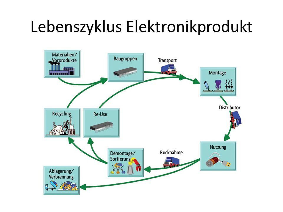 Lebenszyklus Elektronikprodukt