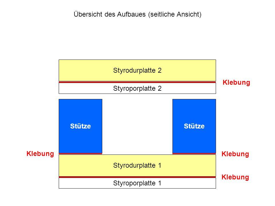 Übersicht des Aufbaues (seitliche Ansicht) Styroporplatte 1 Styrodurplatte 1 Styroporplatte 2 Styrodurplatte 2 Stütze Klebung