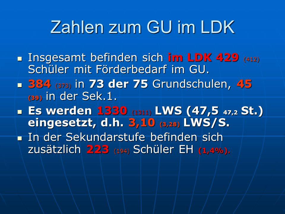 Zahlen zum GU im LDK Insgesamt befinden sich im LDK 429 (412) Schüler mit Förderbedarf im GU.