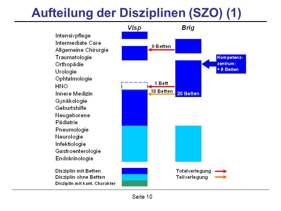 Seite 10 Aufteilung der Disziplinen (SZO) (1)
