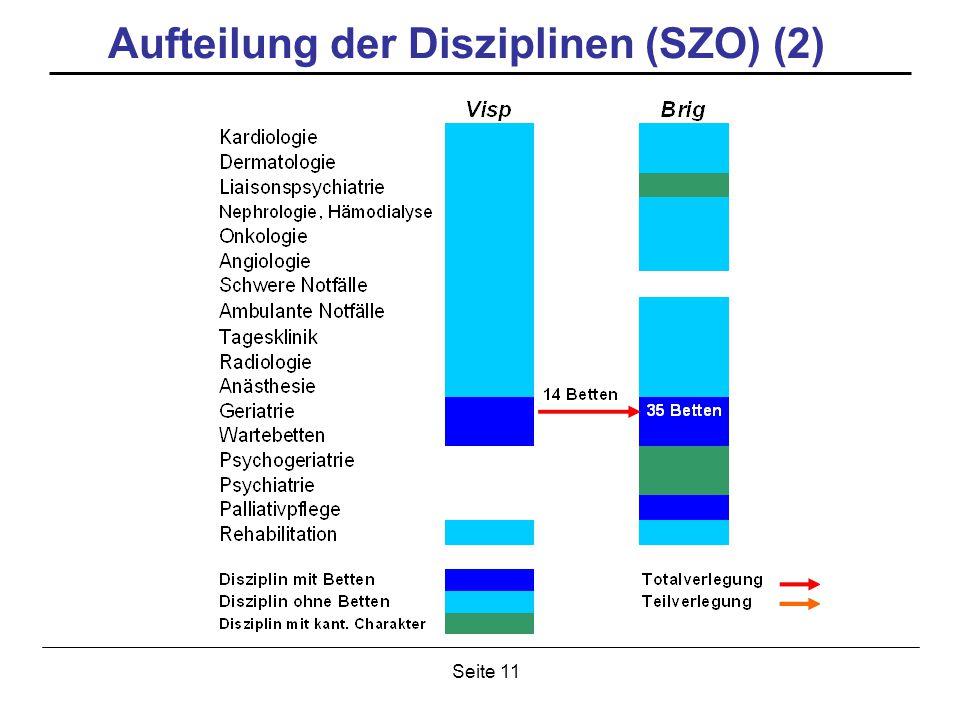 Seite 11 Aufteilung der Disziplinen (SZO) (2)