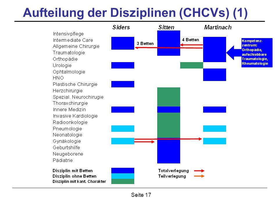 Seite 17 Aufteilung der Disziplinen (CHCVs) (1)