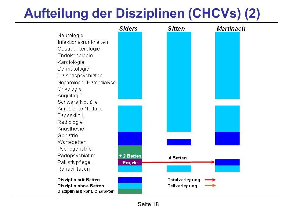 Seite 18 Aufteilung der Disziplinen (CHCVs) (2)