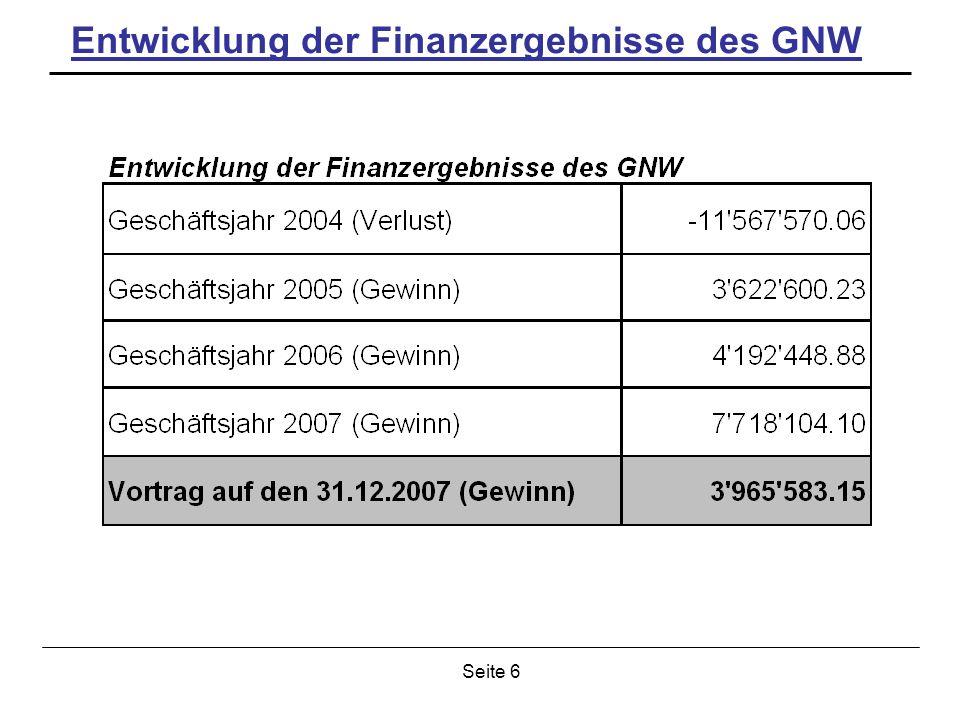 Seite 6 Entwicklung der Finanzergebnisse des GNW