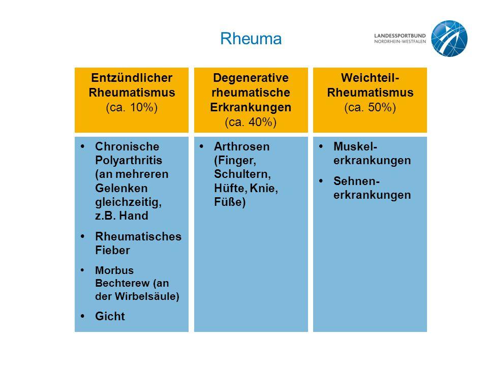Rheuma Entzündlicher Rheumatismus (ca.