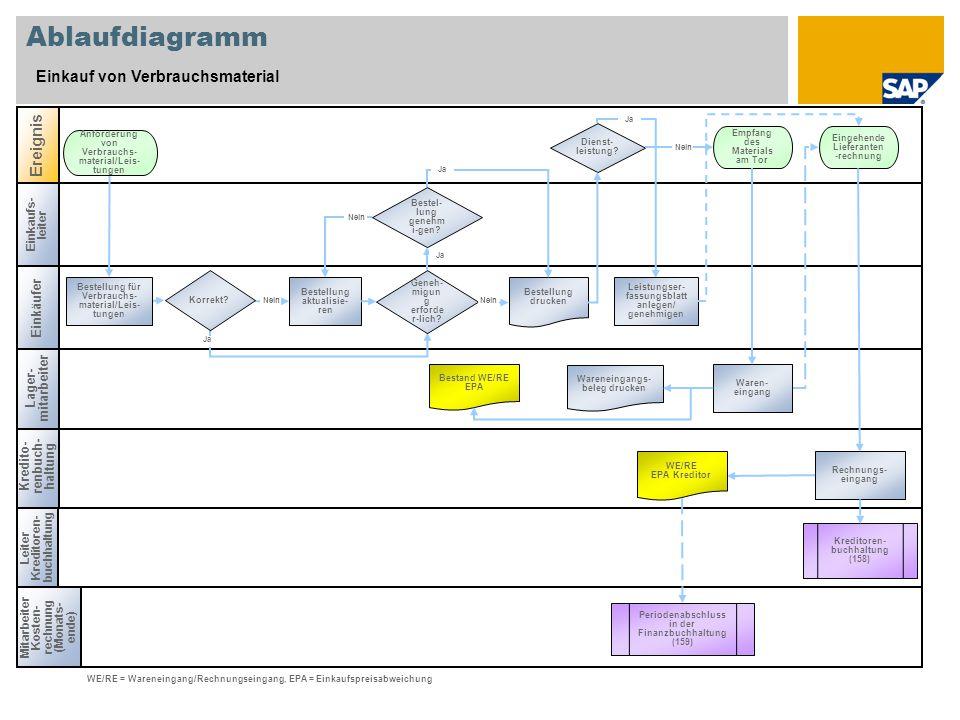 Ablaufdiagramm Einkauf von Verbrauchsmaterial Einkaufs- leiter Mitarbeiter Kosten- rechnung (Monats- ende) Leiter Kreditoren- buchhaltung Kredito- ren