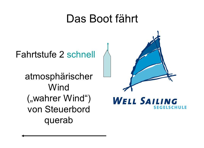 """Das Boot fährt Fahrtstufe 2 schnell atmosphärischer Wind (""""wahrer Wind"""") von Steuerbord querab"""