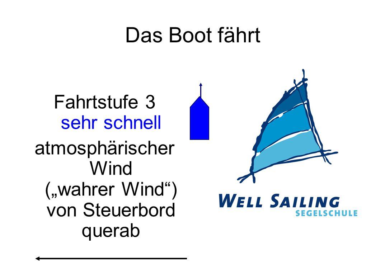 """Das Boot fährt Fahrtstufe 3 sehr schnell atmosphärischer Wind (""""wahrer Wind"""") von Steuerbord querab"""