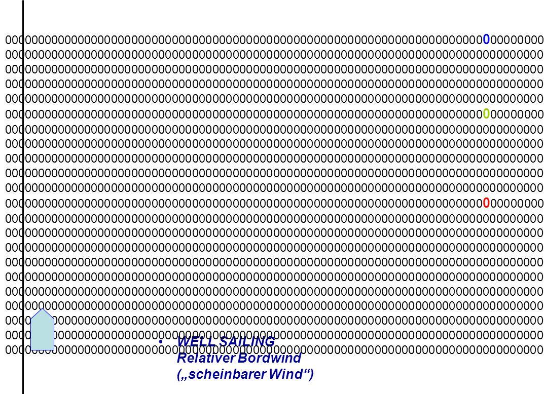 """WELL SAILING Relativer Bordwind (""""scheinbarer Wind"""") 00000000000000000000000000000000000000000000000000000000000000000000000 0 00000000000000000000000"""