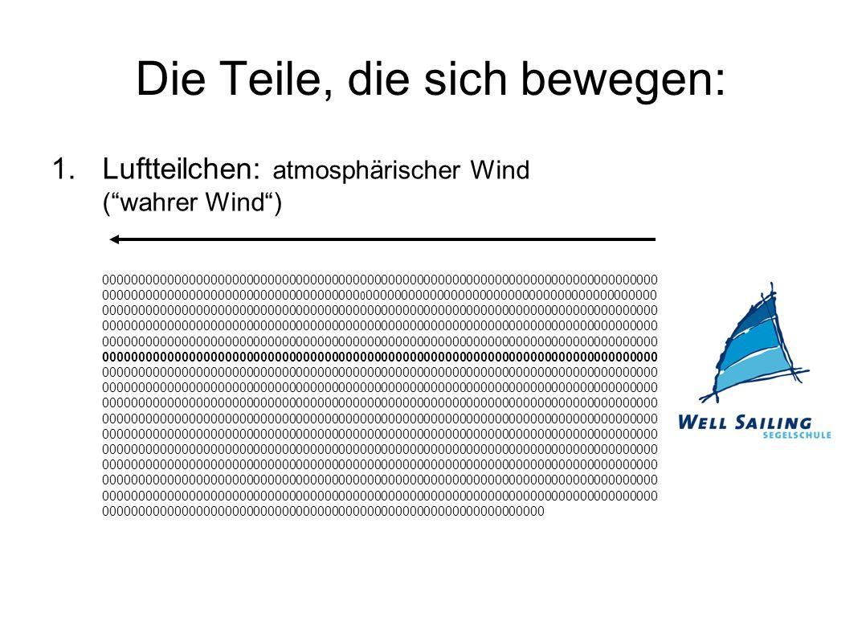 """Die Teile, die sich bewegen: 1.Luftteilchen: atmosphärischer Wind (""""wahrer Wind"""") 00000000000000000000000000000000000000000000000000000000000000000000"""