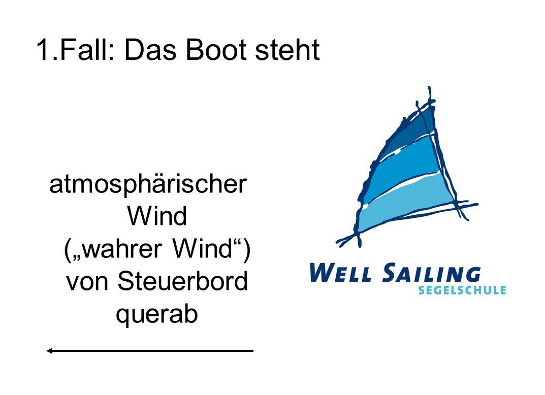 """1.Fall: Das Boot steht atmosphärischer Wind (""""wahrer Wind"""") von Steuerbord querab"""