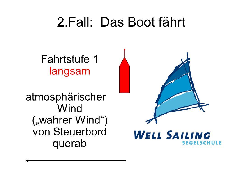"""2.Fall: Das Boot fährt Fahrtstufe 1 langsam atmosphärischer Wind (""""wahrer Wind"""") von Steuerbord querab"""