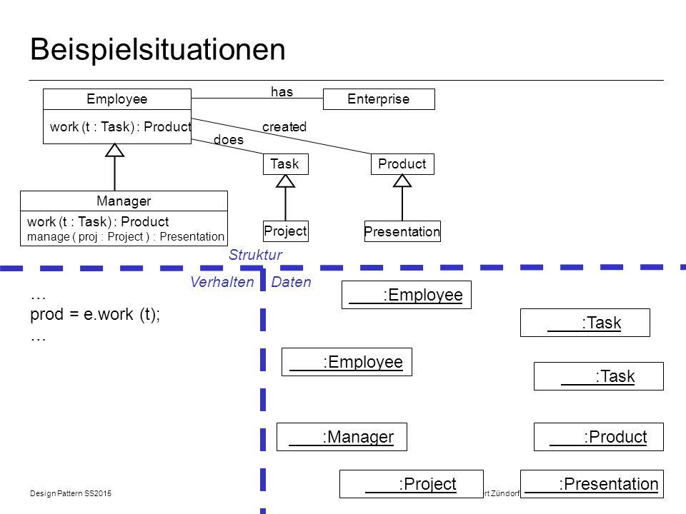Design Pattern SS2015 © 2015 Albert Zündorf, University of Kassel 12 Beispielsituationen EnterpriseEmployee work (t : Task) : Product Manager work (t : Task) : Product manage ( proj : Project ) : Presentation has Project Task Presentation Product created does … prod = e.work (t); … Struktur Verhalten Daten :Employee :Manager :Task :Product :Presentation :Project :Task
