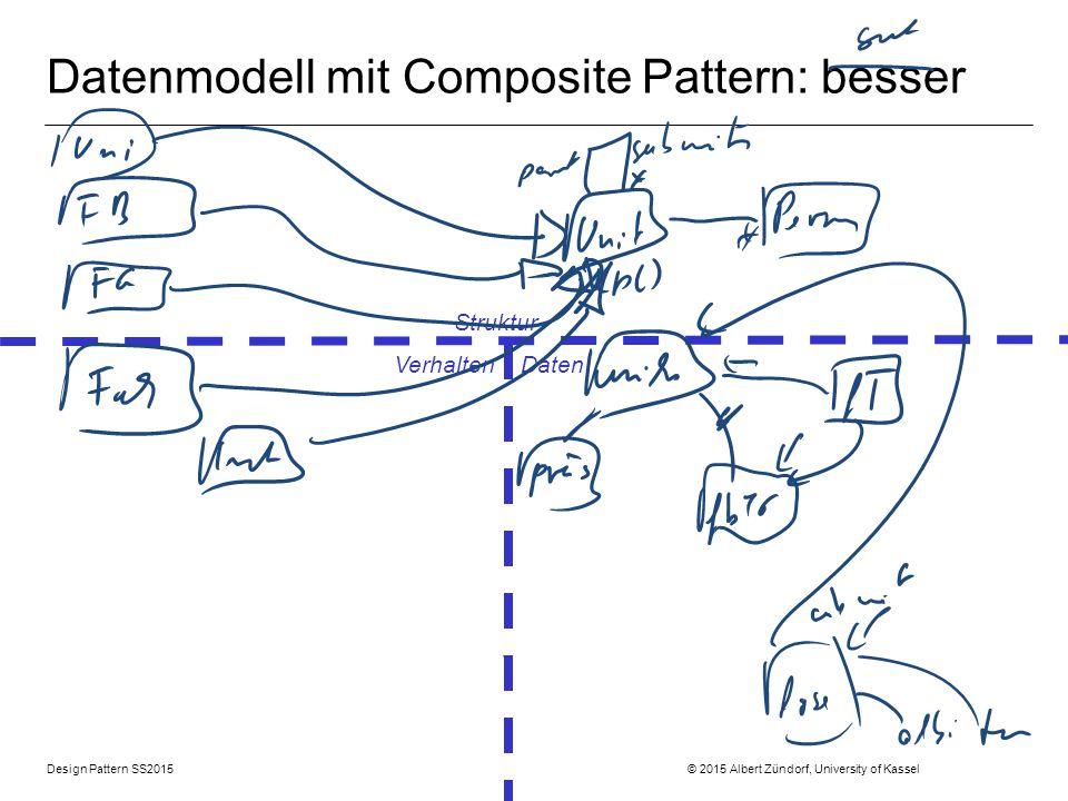 Design Pattern SS2015 © 2015 Albert Zündorf, University of Kassel Datenmodell mit Composite Pattern: besser Struktur Verhalten Daten