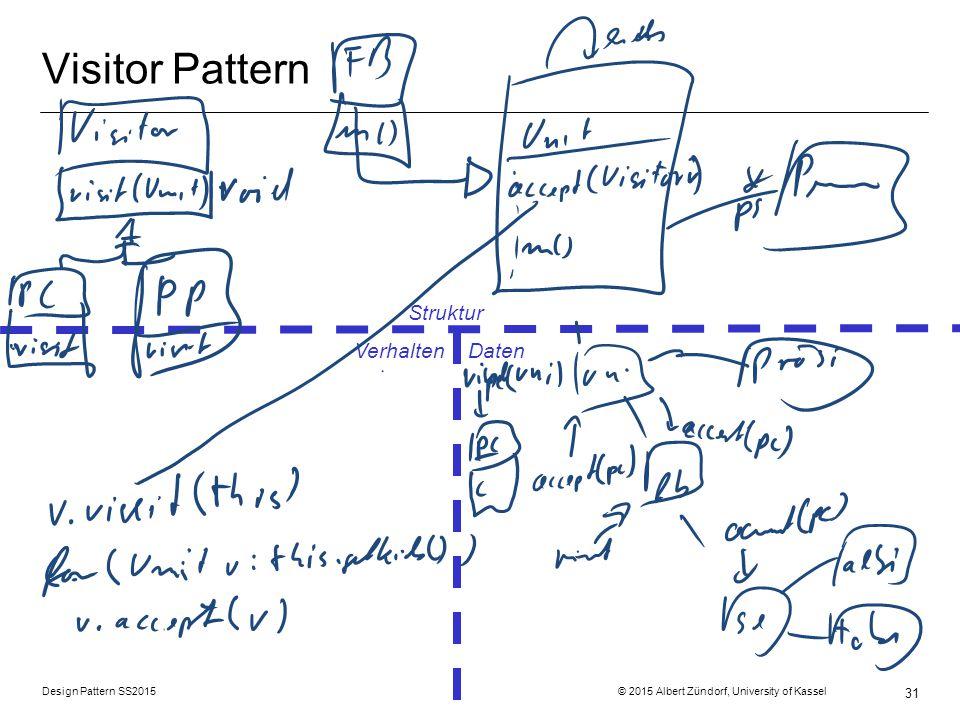 Design Pattern SS2015 © 2015 Albert Zündorf, University of Kassel 31 Visitor Pattern Struktur Verhalten Daten