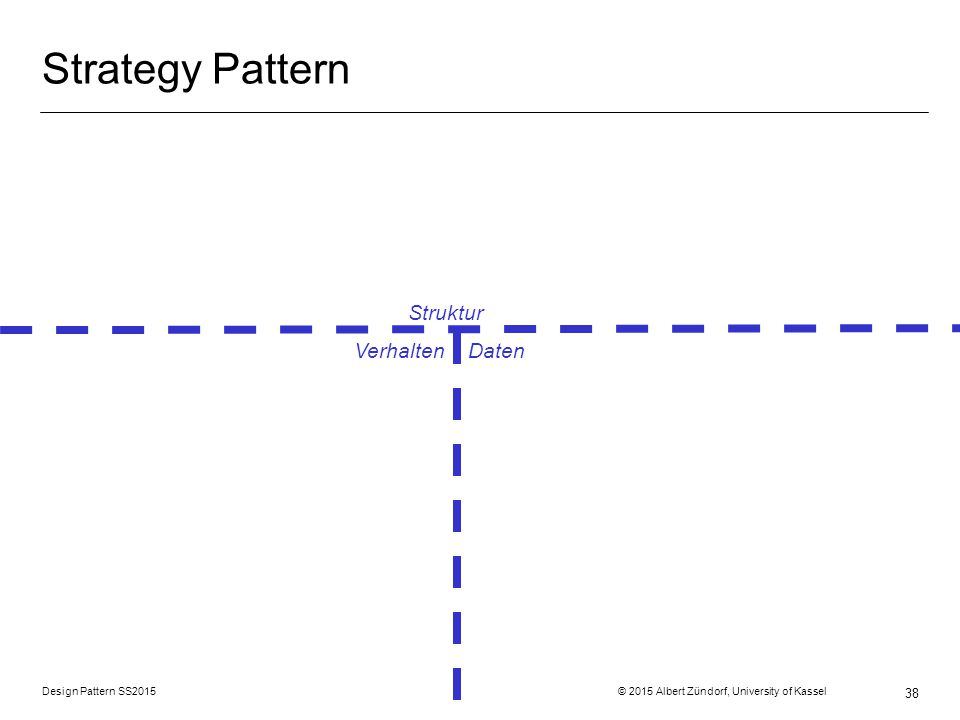 Design Pattern SS2015 © 2015 Albert Zündorf, University of Kassel 38 Strategy Pattern Struktur Verhalten Daten
