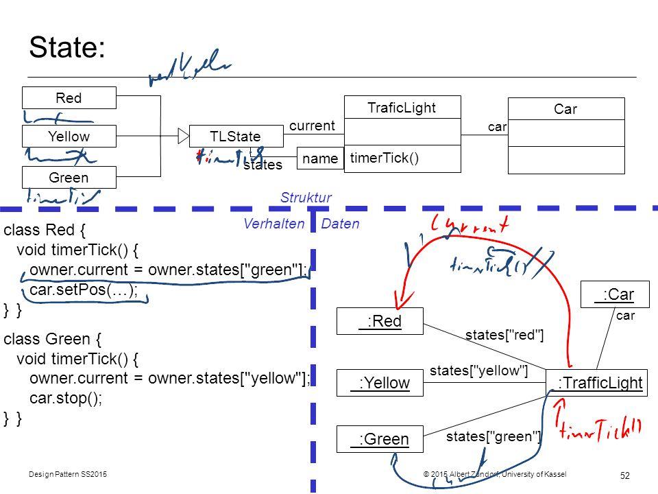 Design Pattern SS2015 © 2015 Albert Zündorf, University of Kassel 52 State: Struktur Verhalten Daten TLState Green Yellow Red current TraficLight timerTick() Car :TrafficLight :Car :Red :Yellow :Green name states states[ red ] states[ yellow ] states[ green ] class Red { void timerTick() { owner.current = owner.states[ green ]; car.setPos(…); }} class Green { void timerTick() { owner.current = owner.states[ yellow ]; car.stop(); }} car