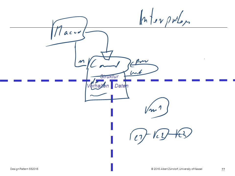 Design Pattern SS2015 © 2015 Albert Zündorf, University of Kassel 77 Struktur Verhalten Daten