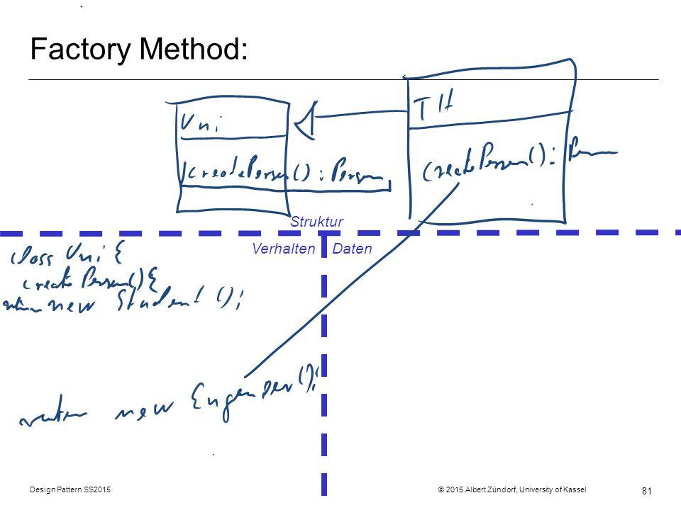 Design Pattern SS2015 © 2015 Albert Zündorf, University of Kassel 81 Factory Method: Struktur Verhalten Daten