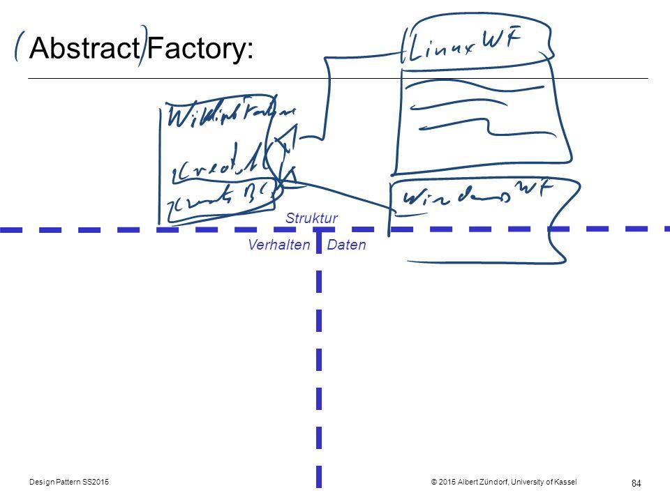 Design Pattern SS2015 © 2015 Albert Zündorf, University of Kassel 84 Abstract Factory: Struktur Verhalten Daten