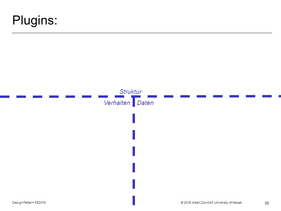 Design Pattern SS2015 © 2015 Albert Zündorf, University of Kassel 90 Plugins: Struktur Verhalten Daten