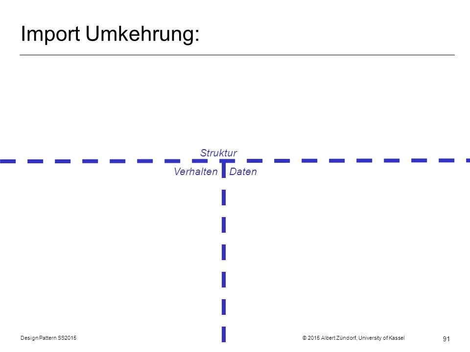 Design Pattern SS2015 © 2015 Albert Zündorf, University of Kassel 91 Import Umkehrung: Struktur Verhalten Daten