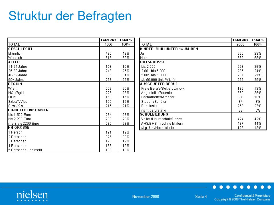 November 2008 Confidential & Proprietary Copyright © 2008 The Nielsen Company Seite 4 Struktur der Befragten