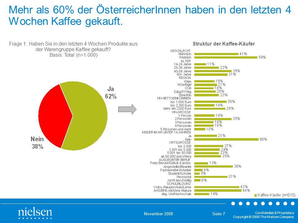 November 2008 Confidential & Proprietary Copyright © 2008 The Nielsen Company Seite 7 Mehr als 60% der ÖsterreicherInnen haben in den letzten 4 Wochen Kaffee gekauft.
