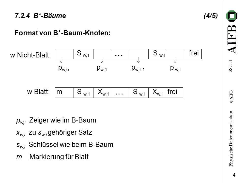 Physische Datenorganisation Ó AIFB SS2001 4 7.2.4 B*-Bäume (4/5) Format von B*-Baum-Knoten: S w,1 S w,I frei w Nicht-Blatt: p w,o p w,1 p w,I-1 p w,I