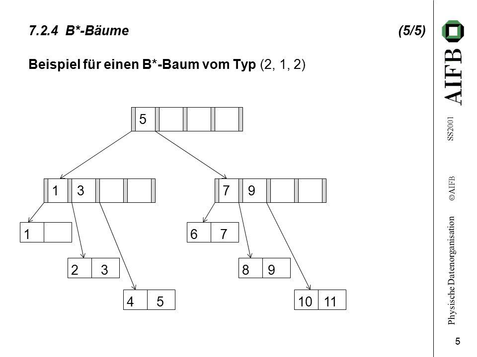 Physische Datenorganisation Ó AIFB SS2001 5 7.2.4 B*-Bäume (5/5) Beispiel für einen B*-Baum vom Typ (2, 1, 2) 5 1 37 9 1 2 3 4 5 6 7 8 9 10 11