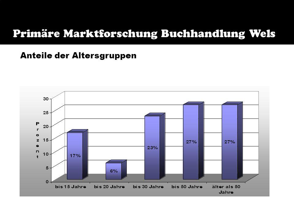 Primäre Marktforschung Buchmarkt Wels Einstiegsfragen Leseverhalten Kaufverhalten Folgende Bereiche wurden erfragt: Eugen Friedhuber OHG Primäre Markt