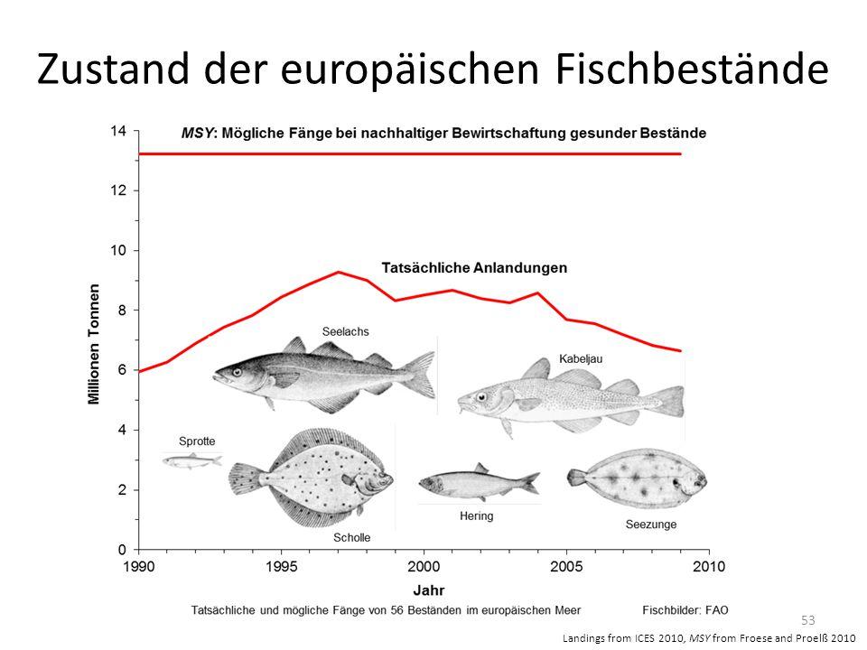 Zustand der europäischen Fischbestände 53 Landings from ICES 2010, MSY from Froese and Proelß 2010
