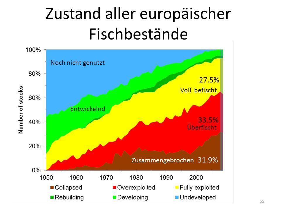 Zustand aller europäischer Fischbestände 55 Neue Bestände Zusammengebrochen Entwickelnd Voll befischt Noch nicht genutzt Überfischt Zusammengebrochen
