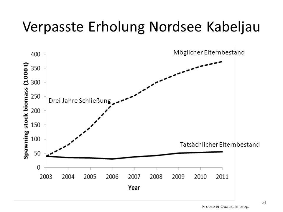 Verpasste Erholung Nordsee Kabeljau 64 Tatsächlicher Elternbestand Möglicher Elternbestand Drei Jahre Schließung Froese & Quaas, in prep.