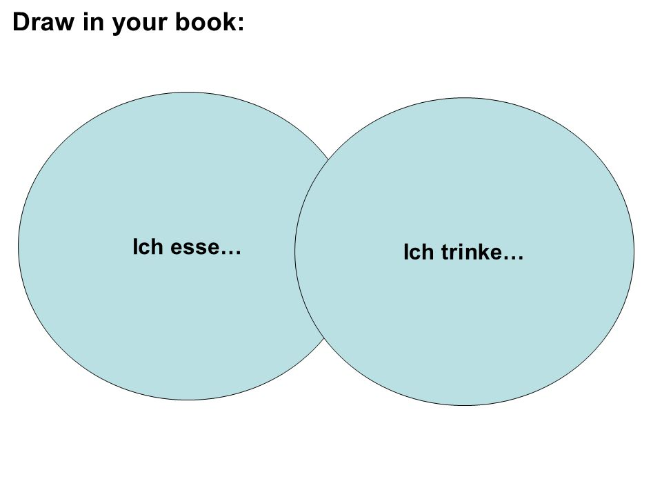 Draw in your book: Ich esse… Ich trinke…