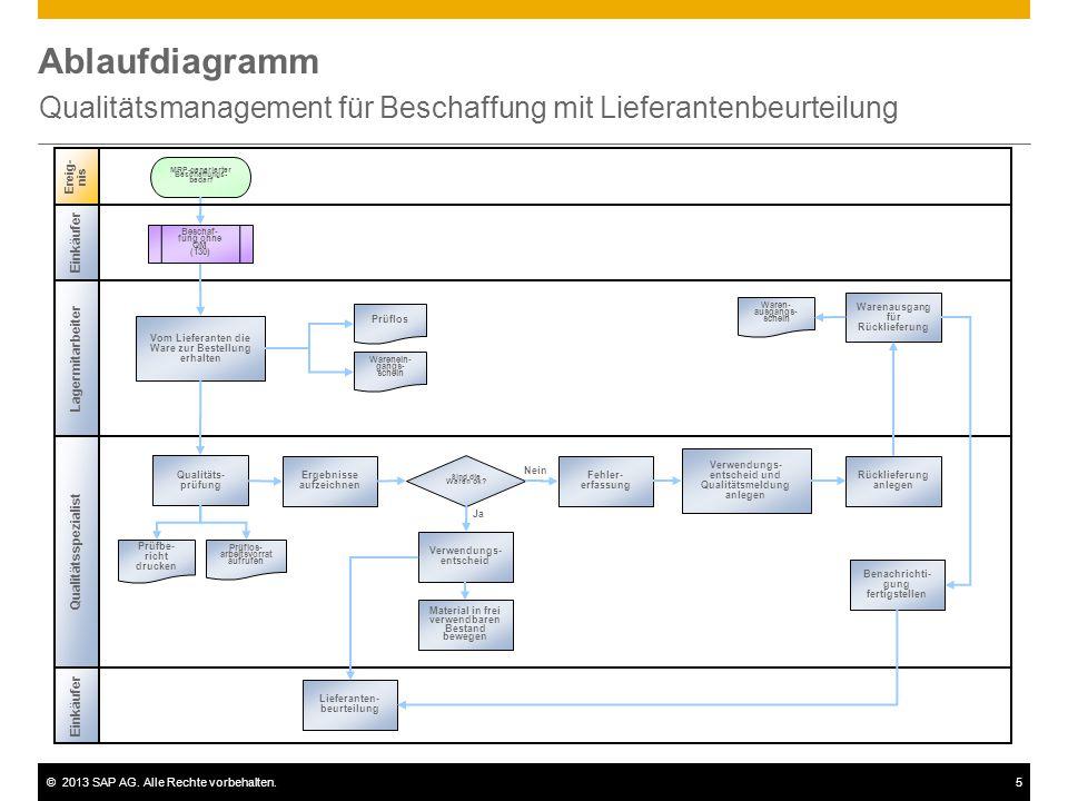 ©2013 SAP AG. Alle Rechte vorbehalten.5 Ablaufdiagramm Qualitätsmanagement für Beschaffung mit Lieferantenbeurteilung Ereig- nis Einkäufer Vom Liefera