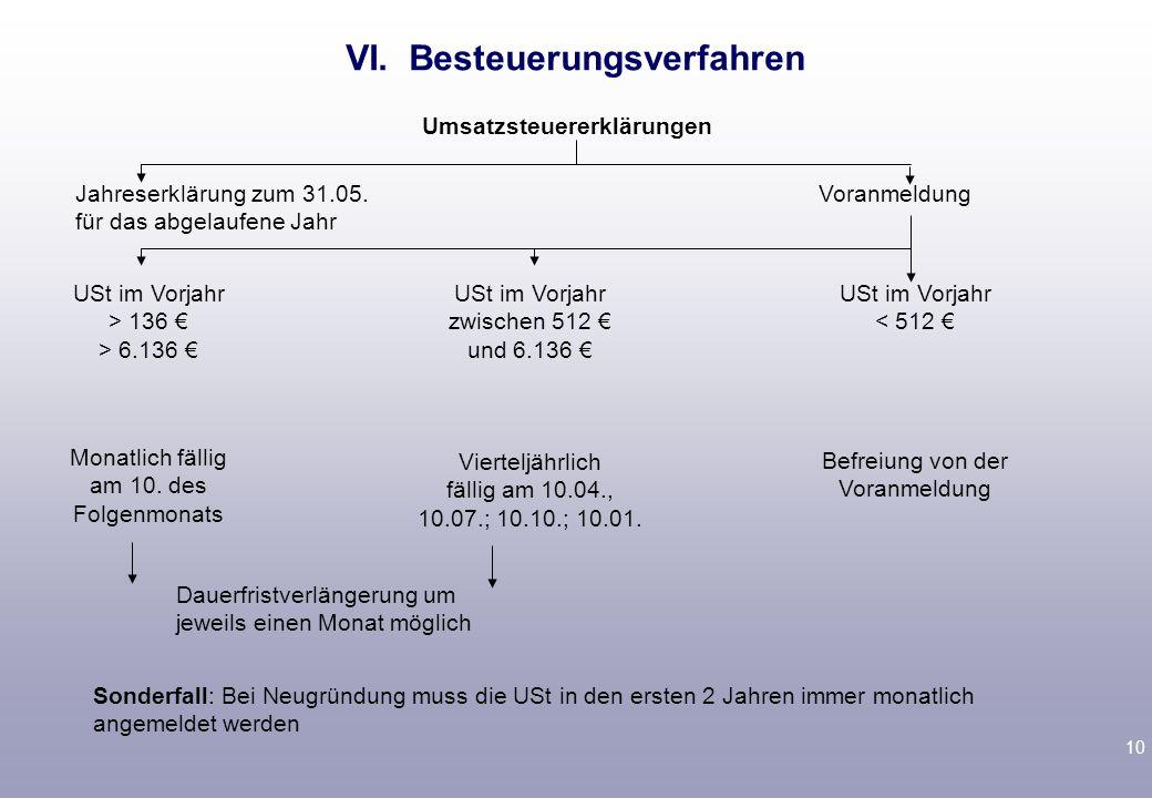10 VI. Besteuerungsverfahren Umsatzsteuererklärungen Jahreserklärung zum 31.05. für das abgelaufene Jahr Voranmeldung USt im Vorjahr > 136 € > 6.136 €