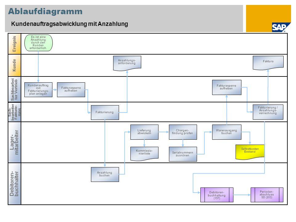 Ablaufdiagramm Kundenauftragsabwicklung mit Anzahlung Sachbearbei ter Vertrieb Lager- mitarbeiter Debitoren- buchhalter Ereignis Kundenauftrag mit Fakturierungs- plan anlegen Es ist eine Anzahlung durch den Kunden erforderlich.