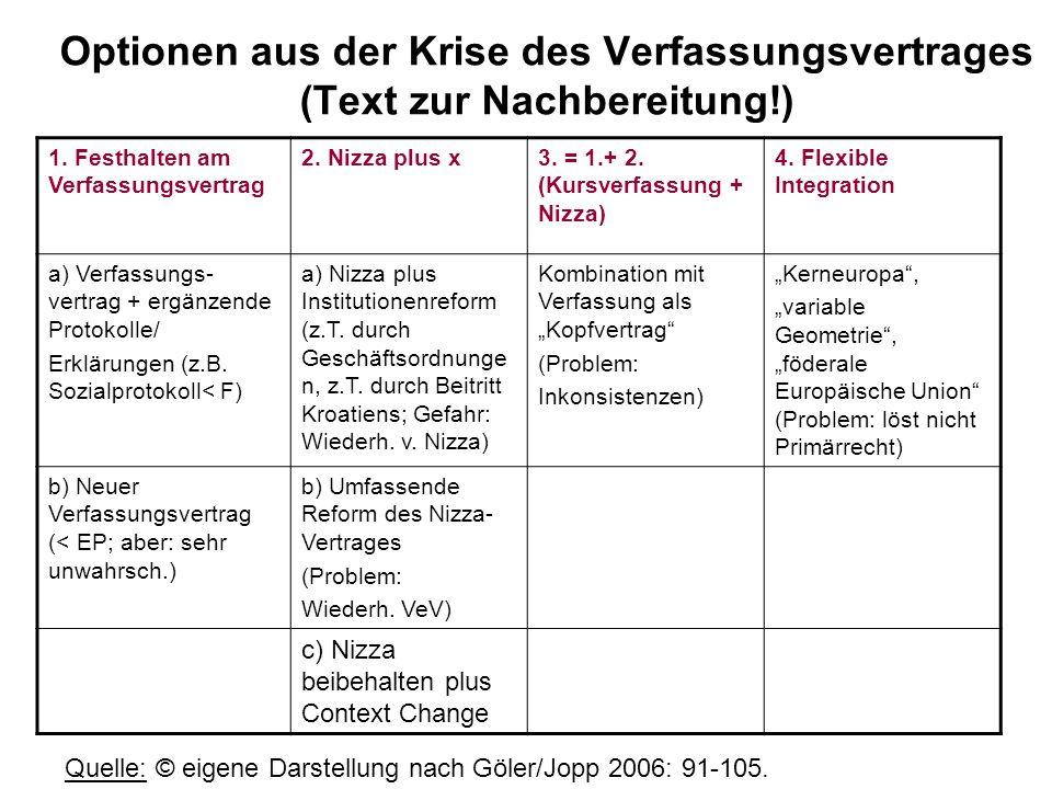 Optionen aus der Krise des Verfassungsvertrages (Text zur Nachbereitung!) 1. Festhalten am Verfassungsvertrag 2. Nizza plus x3. = 1.+ 2. (Kursverfassu