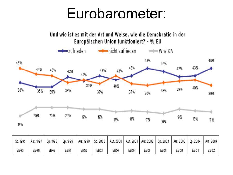 Eurobarometer: Demokratiedefizit?