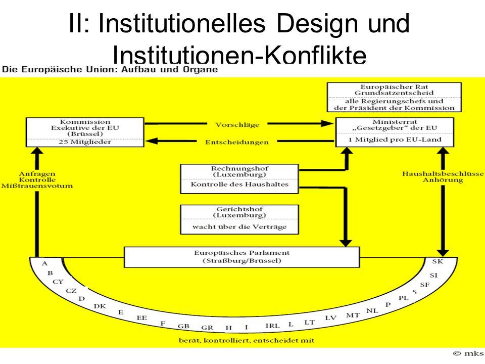 II: Institutionelles Design und Institutionen-Konflikte