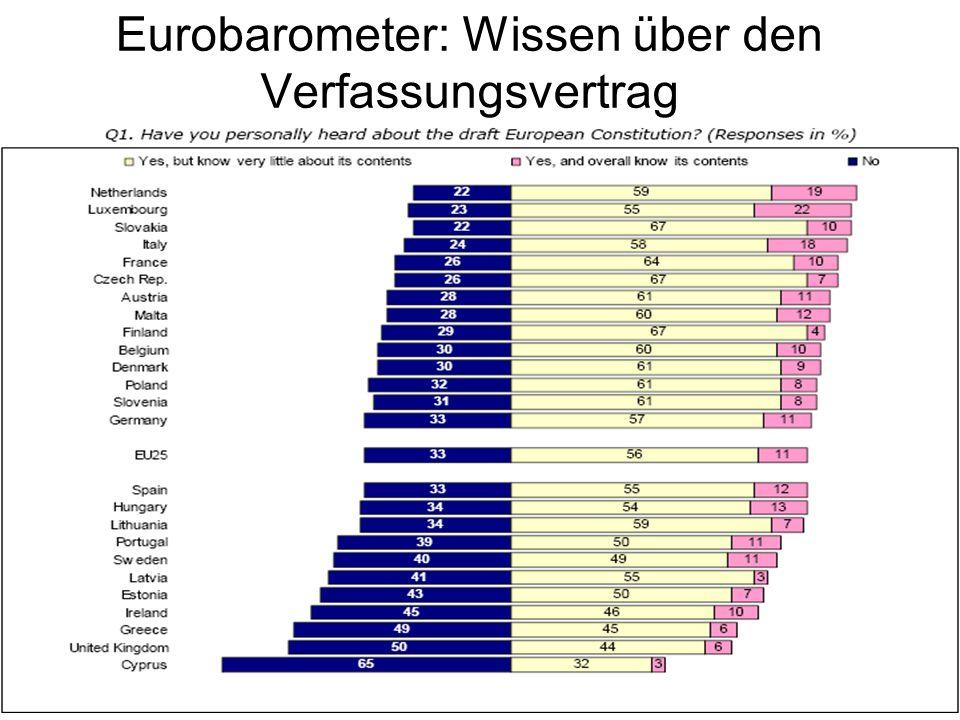 Eurobarometer: Wissen über den Verfassungsvertrag