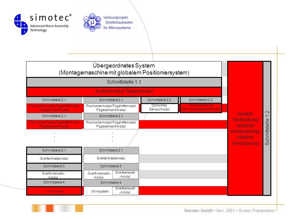 Simotec GmbH Nov. 2001 Screen Präsentation Übergeordnetes System (Montagemaschine mit globalem Positioniersystem) Schnittstelle 2.2 Optisches Sensormo