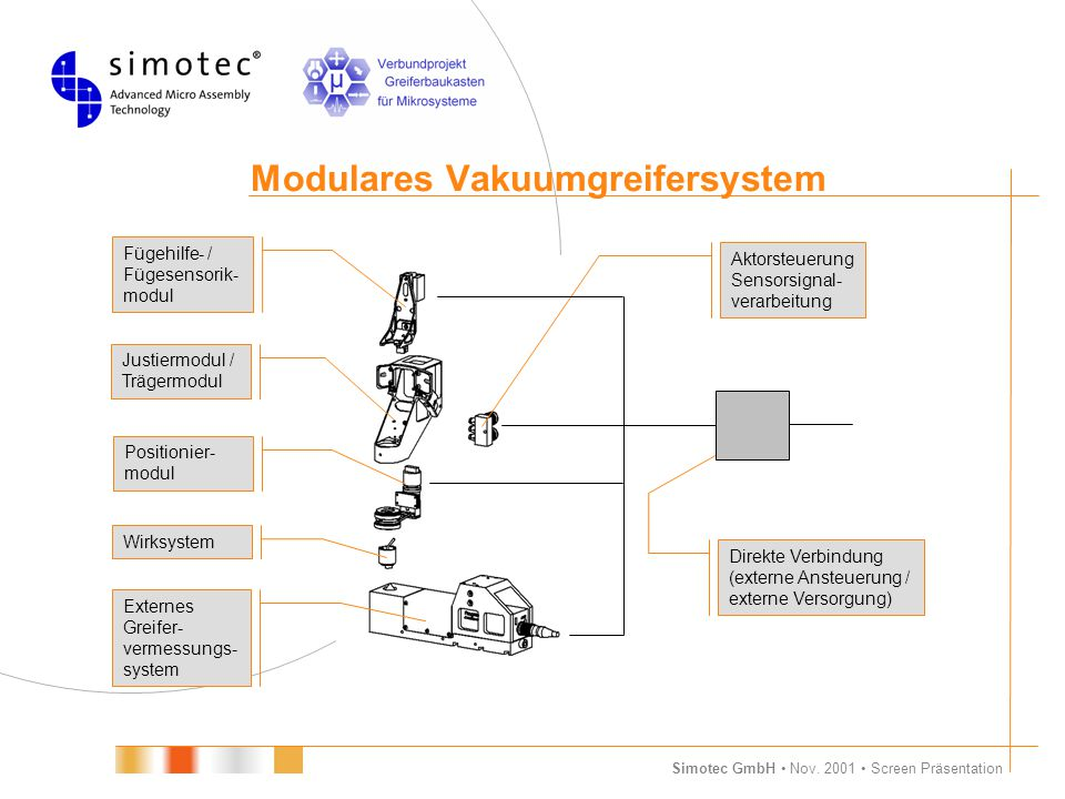 Simotec GmbH Nov. 2001 Screen Präsentation Modulares Vakuumgreifersystem Externes Greifer- vermessungs- system Positionier- modul Justiermodul / Träge