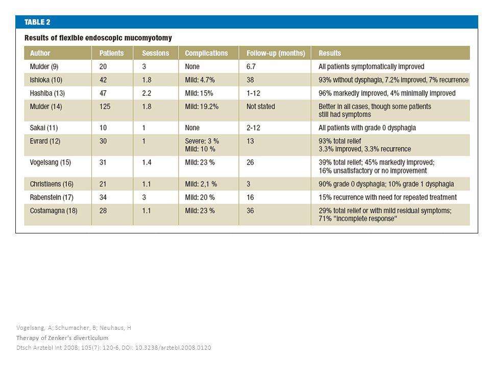 Vogelsang, A; Schumacher, B; Neuhaus, H Therapy of Zenker's diverticulum Dtsch Arztebl Int 2008; 105(7): 120-6, DOI: 10.3238/arztebl.2008.0120