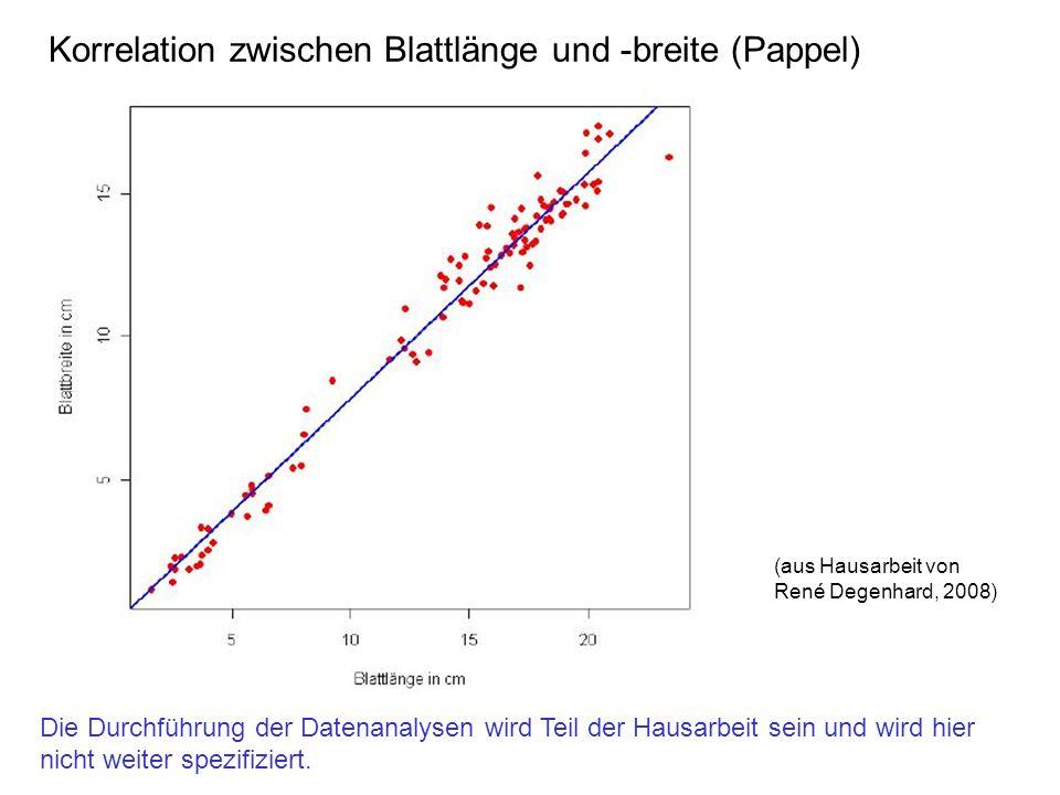 Korrelation zwischen Blattlänge und -breite (Pappel) (aus Hausarbeit von René Degenhard, 2008) Die Durchführung der Datenanalysen wird Teil der Hausarbeit sein und wird hier nicht weiter spezifiziert.
