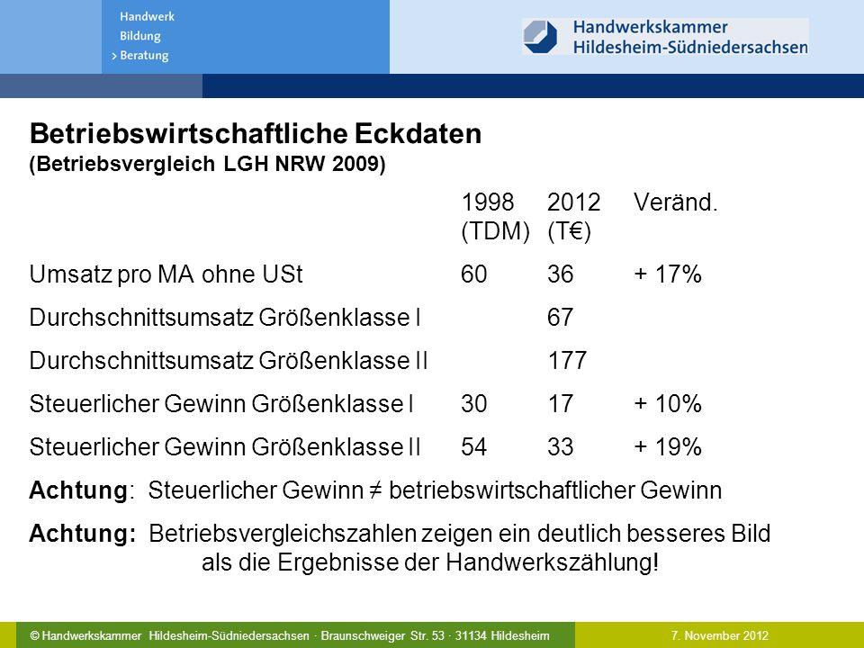 7. November 2012© Handwerkskammer Hildesheim-Südniedersachsen · Braunschweiger Str. 53 · 31134 Hildesheim Betriebswirtschaftliche Eckdaten (Betriebsve